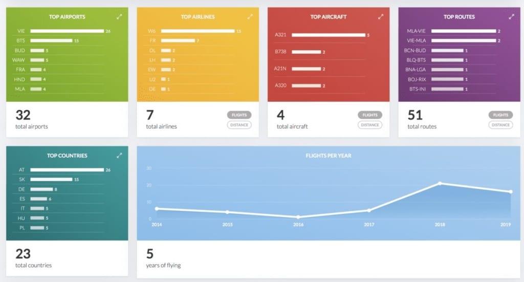 Sledování statistik online na Flightradaru