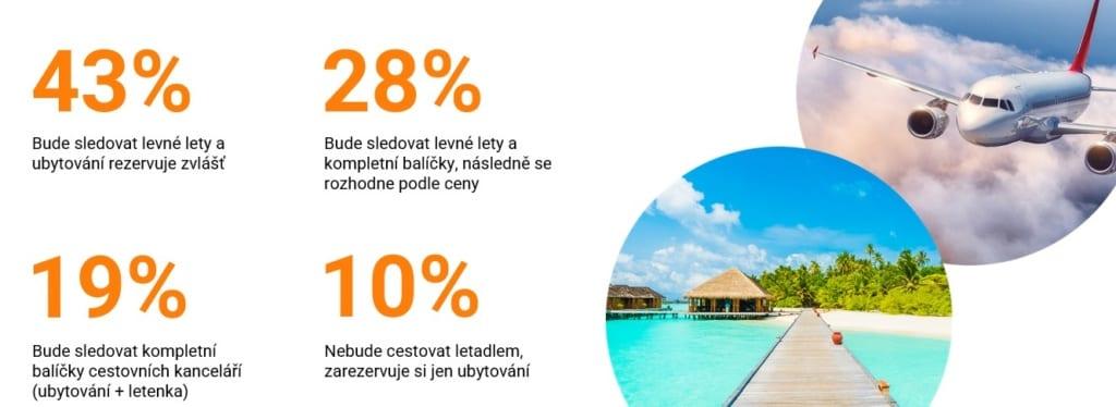 Výsledky průzkumu o cestován, Pelikán