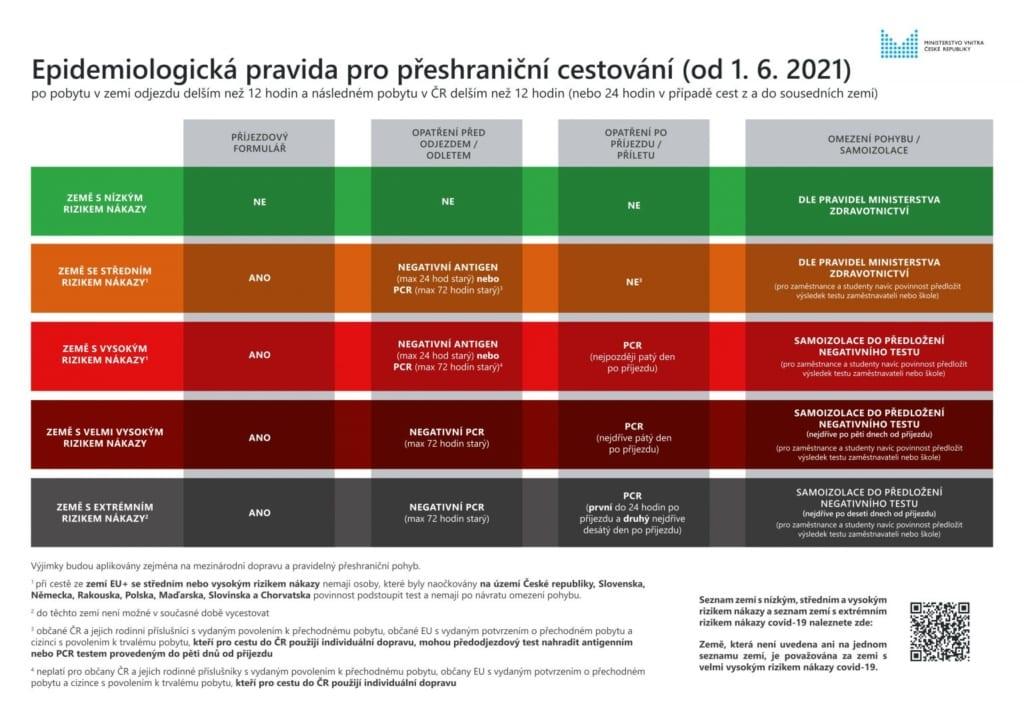 Pravidla vstupu do ČR